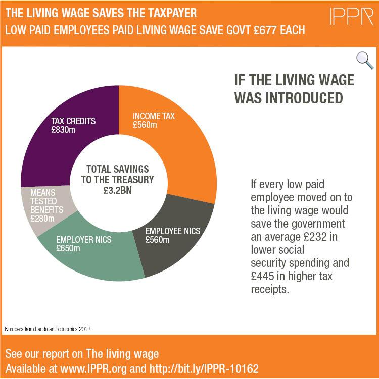 the living wage The 'national living wage' and the 'minimum wage' are both set by the government and all employers must comply however the 'living wage' is a completely separate entity set up by the living wage.