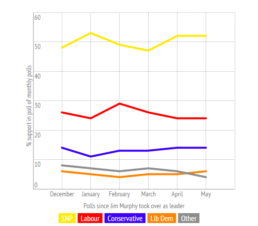 Jim Murphy's appointment as party leader in December failed to boost the Labour vote SOURCE: TNU