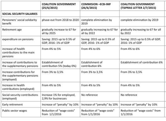 Greek concessions